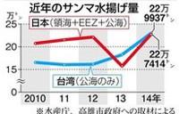 台湾産サンマ漁獲量激減