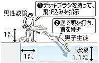 プールで飛び込み事故多発