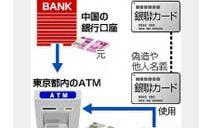 銀聯カード 10億円不正引き出し