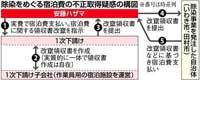 福島原発除染費 安藤ハザマ領収書改ざん