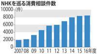 NHK受信契約の相談が10年で4倍に